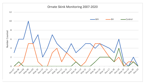 Ornate Skink Monitoring 2007 - 2020