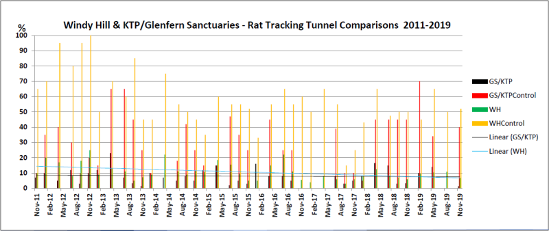 Windy Hill & KTP/Glenfern Sanctuaries - Rat Tracking Tunnel Comparisons  2011-2018